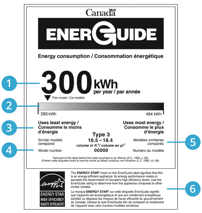 Energy Star Consumption guide label found on household appliances