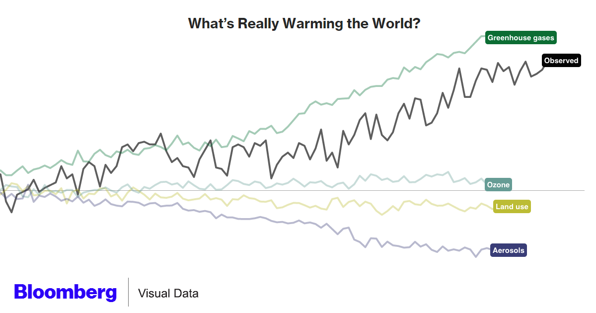 What's Warming the World Graph