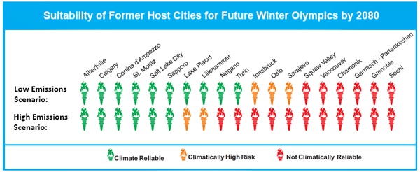 Suitability of former host cities Olympics for future winter olympics in 2080