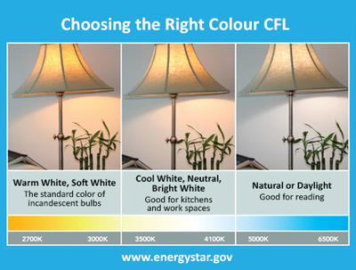 Choosing the right CFL Color