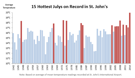 Hottest Julys on record in St. John's